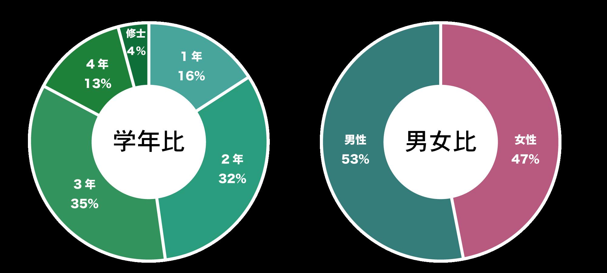 参加者データ