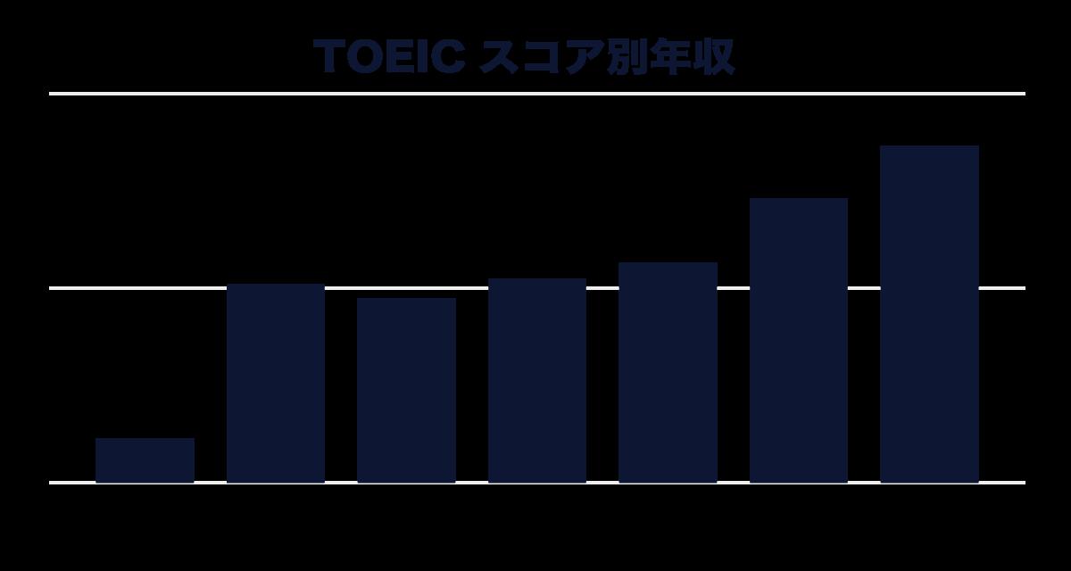 TOEICスコア別年収