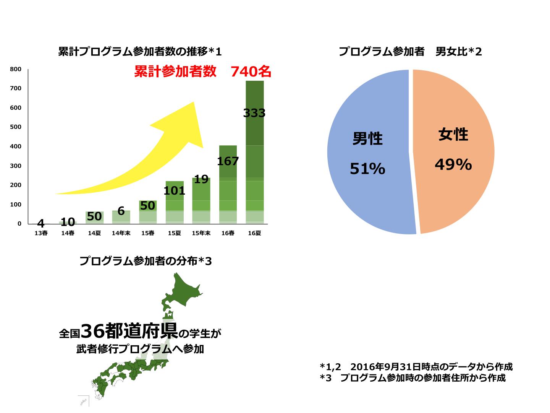 %e5%8f%82%e5%8a%a0%e8%80%85%e6%83%85%e5%a0%b1